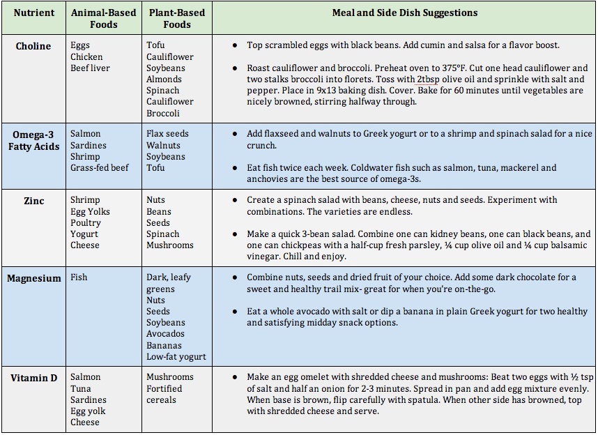 PT2Go Concussion & Nutrition Table