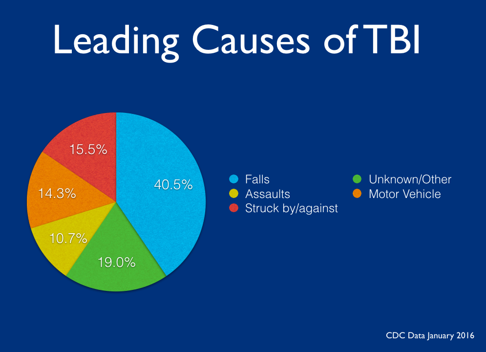 Leading Causes of TBI